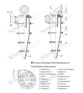 Гидроциклон серии XCII для классификации и сгущения