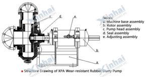 Износостойкий шламовый насос с резиновой футеровкой серии XPA